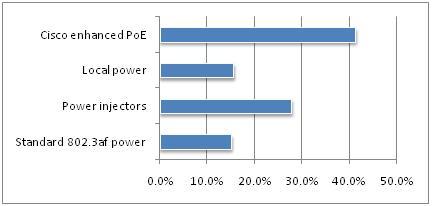 Surveypowering_11n